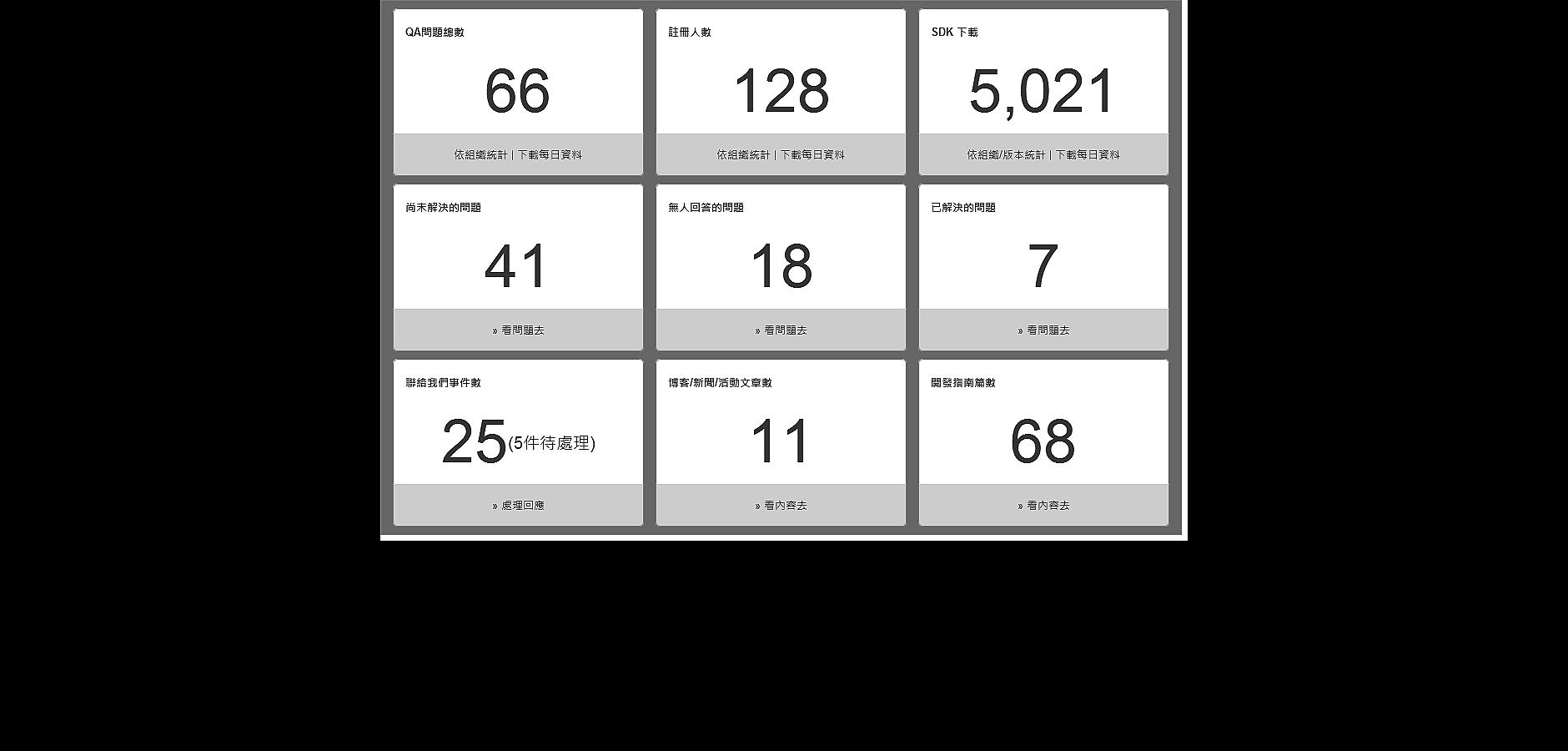 統計資料儀表板(規劃示意圖)